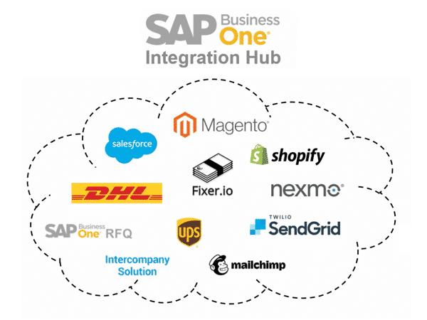 SAP B1 integration hub